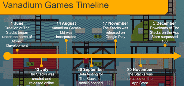 A timeline which describes major events in our company.
